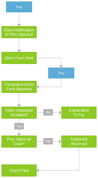 Claims Process